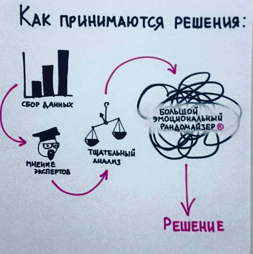 изображение: Как принимаются решения #Прикол