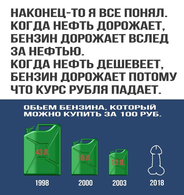 изображение: Наконец-то я всё понял. Когда нефть дорожает, бензин дорожает вслед за нефтью. Когда нефть дешевеет, бензин дорожает потому, что курс рубля падает. Инфографика: объем бензина, который можно купить за 100 руб. в 1998, 2000, 2003 и 2018 годах #Прикол