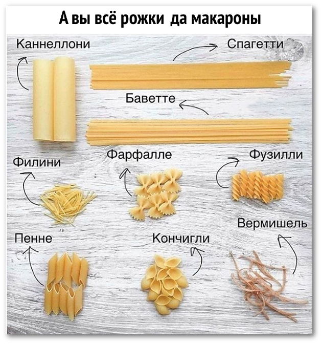 А вы всё рожки да макароны. Каннеллони, спагетти, баветте, филини, фарфалле, фузилли, пенне, кончигли, вермишель. | #прикол